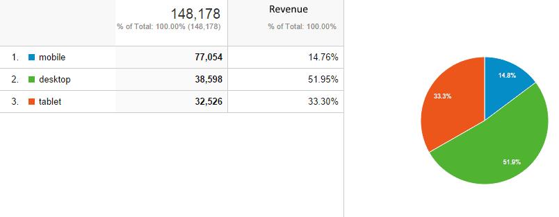 sessions vs. revenue