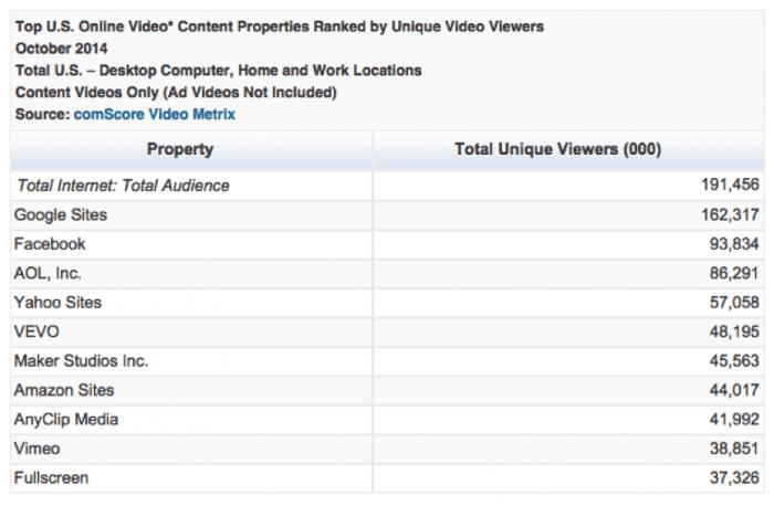 comscore-top-us-video-2014