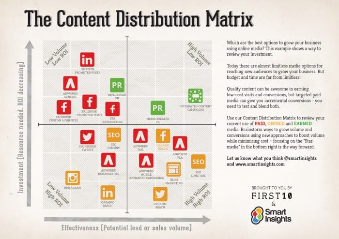 Content Distribution Matrix large