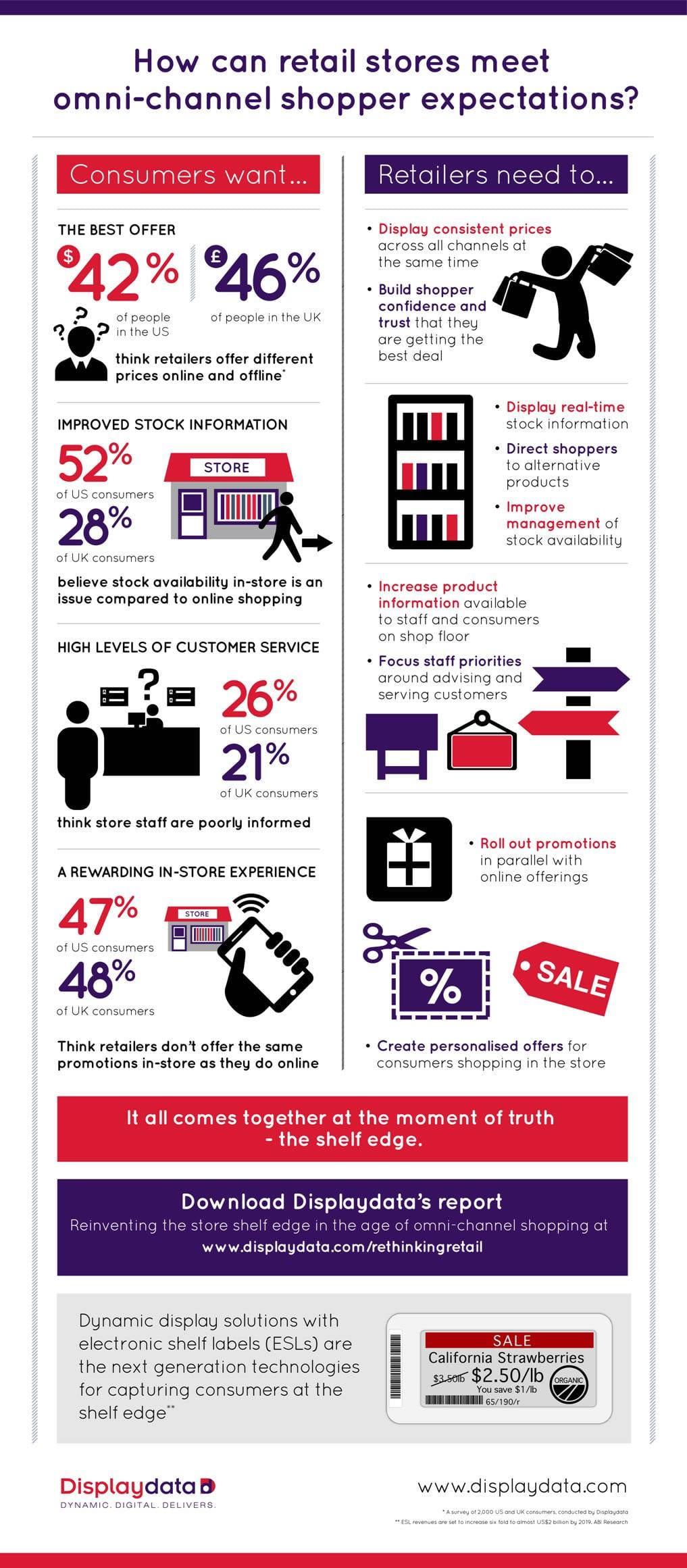 how can shoppersmeet omnichannelexperiencesinfographic