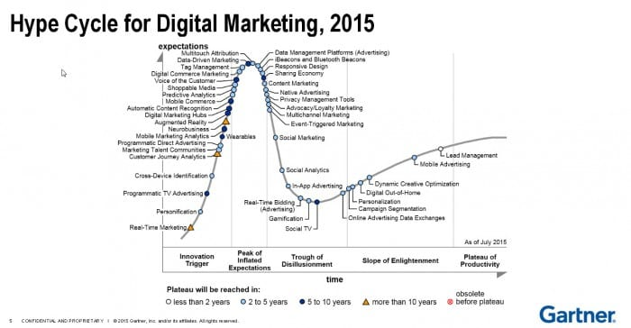 hypecycle4digitalmarketing