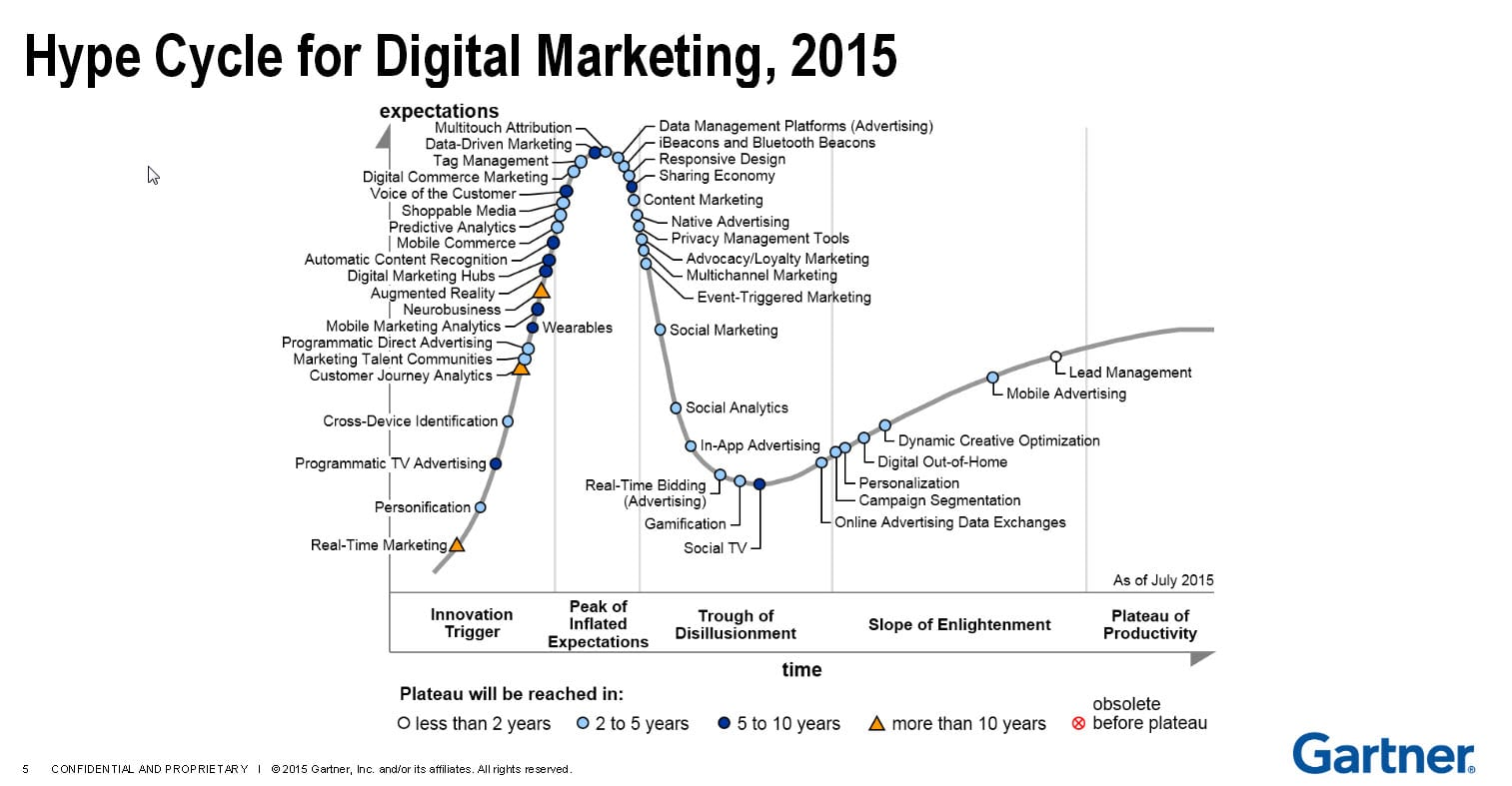 Latest Gartner Hype Cycles - Smart Insights Digital Marketing Advice