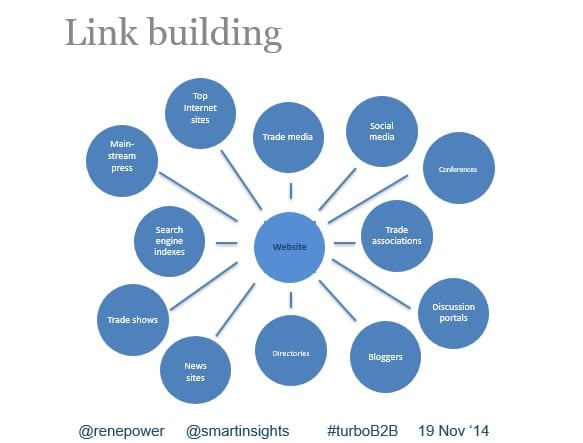 search marketing link building graphic