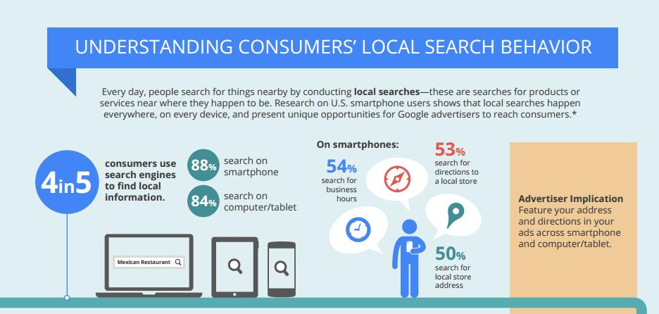 understandingconsumer's_local_search_behaviour