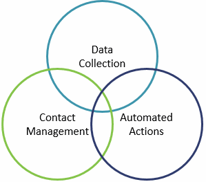 What is the difference between crm and marketing automation smart venn diagram ccuart Gallery