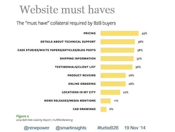 Graph showing website must haves
