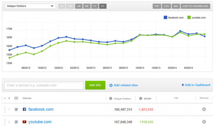 youtube-bigger-social-network-than-facebook-graph