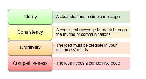The 4Cs marketing model - Smart Insights Digital Marketing Advice