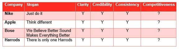 The 4Cs marketing model | Smart Insights