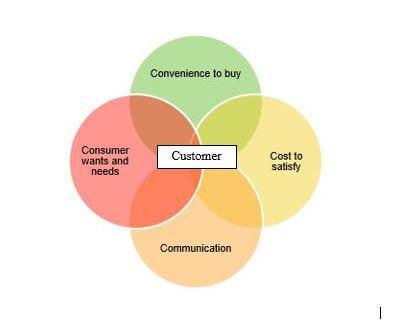 20150131_4Cs_Venn diagram plus customers