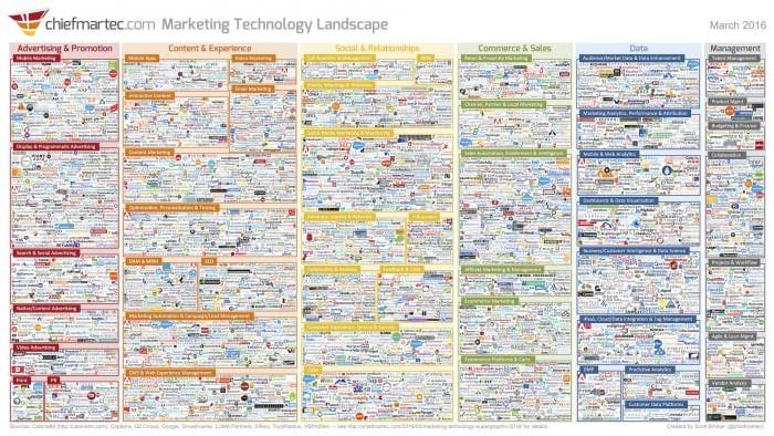 2016 Scott Brinker Marketing Technology Landscape