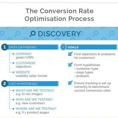 CRO infographic from qoints