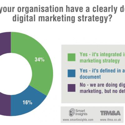 Digital Marketing Strategy 2015