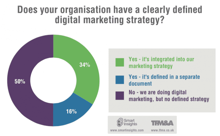 Digital Marketing Strategy 2015