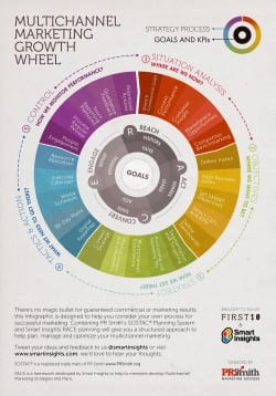 The Multichannel Marketing Plan Growth Wheel [Infographic]