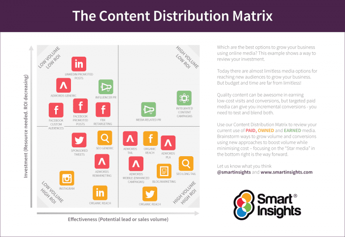 Smart-Insights-Content-Distribution-Matrix