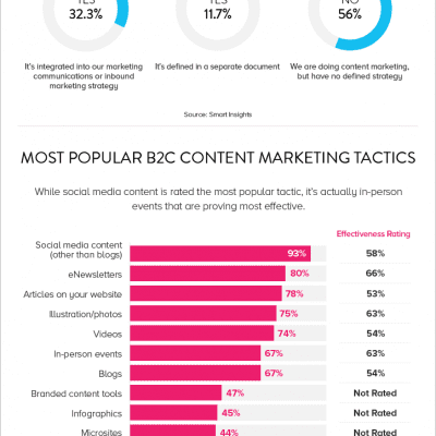 State of Content Marketing 2015