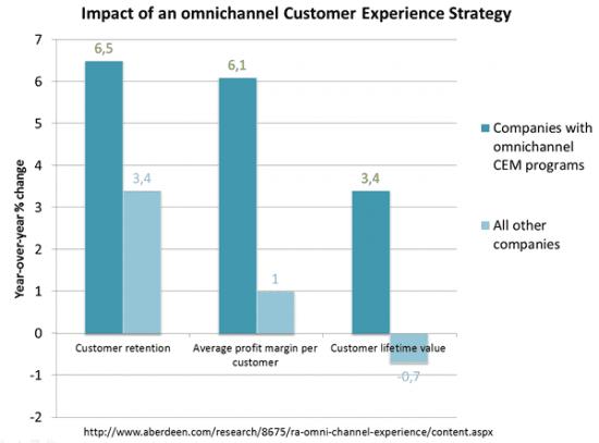 Aberdeen-the-impact-of-an-omnichannl-customer-experience