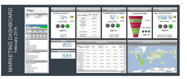 An example of setting up a Marketing Dashboard with actionable ...