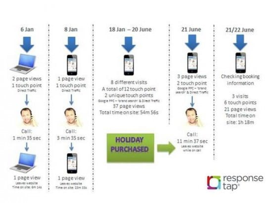 Responsetap Holiday Infographic