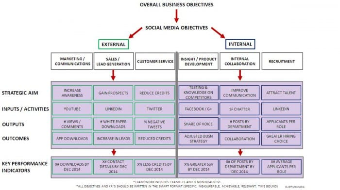 social-media-intelligence-framework