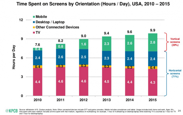 time spent on mobile vs desktop devices 2015