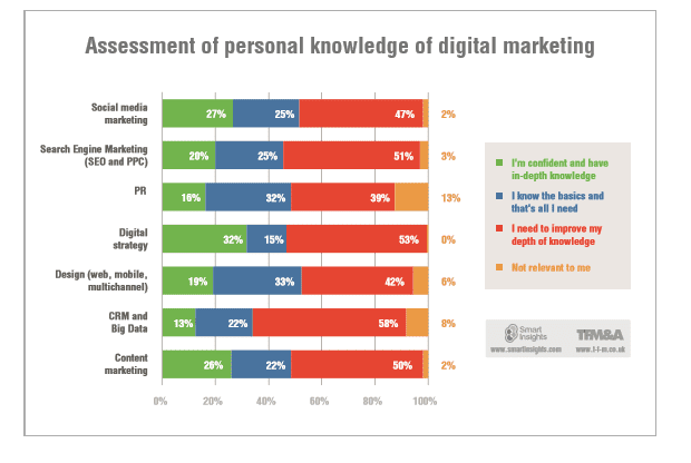 assessment of digital marketing skills research