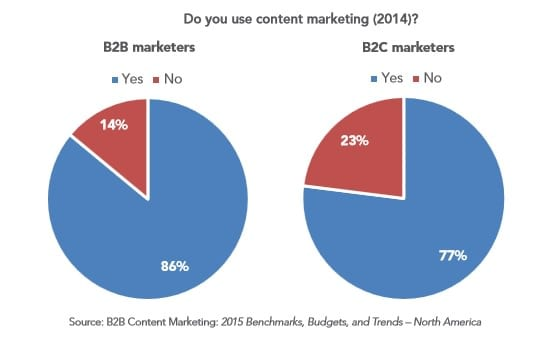 B2bbcontentmarketing