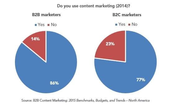 B2bbcontentmarketing