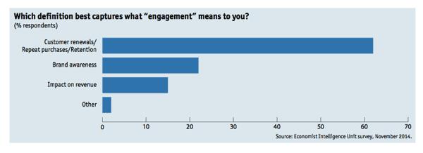 Customer engagement defined