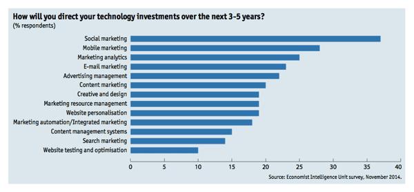 Digital technology developments