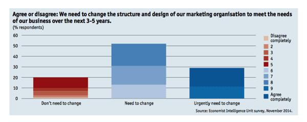 Organisation structure change marketing