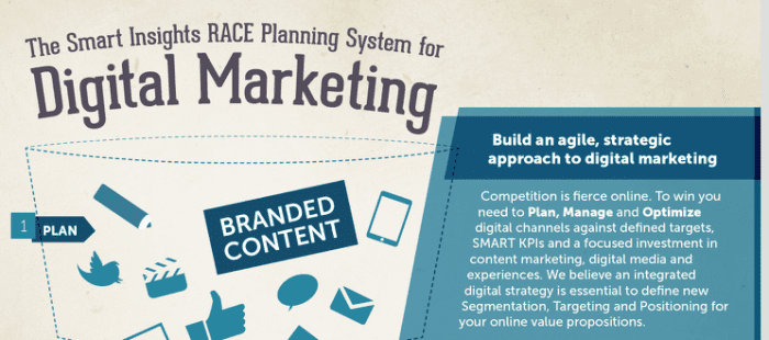 RACE Digital Marketing Planning E-learning course - Smart Insights