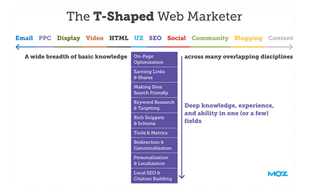 TShaped Marketer from Moz