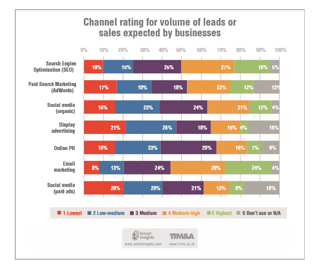 Which are the most effective digital media? #DigitalInsights