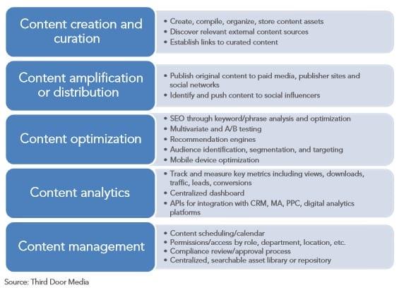 how to write a digital strategy