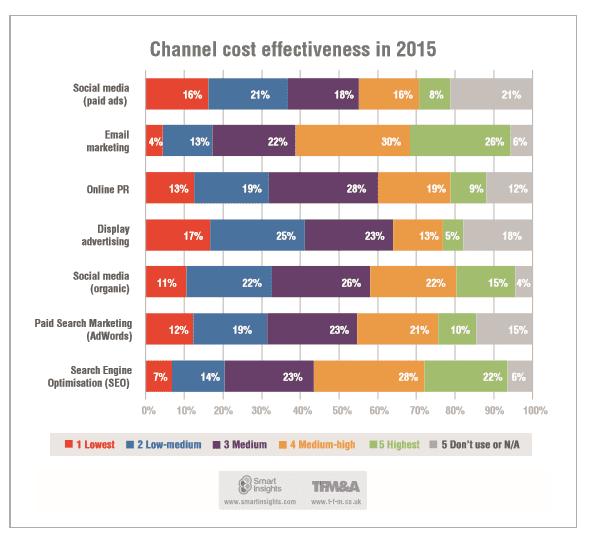 digital media effectiveness