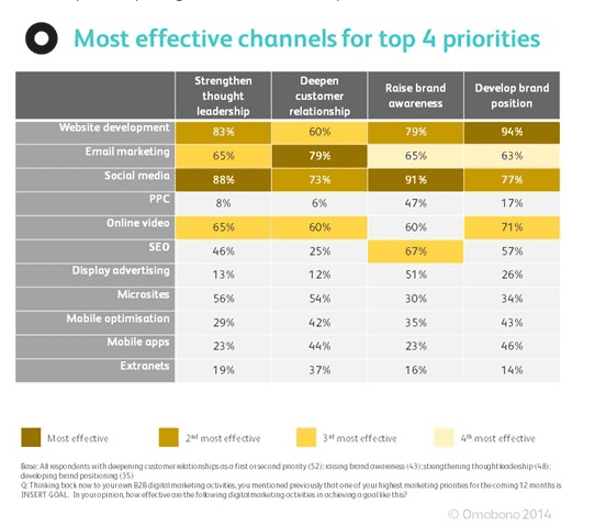 Most effective B2B marketing channels