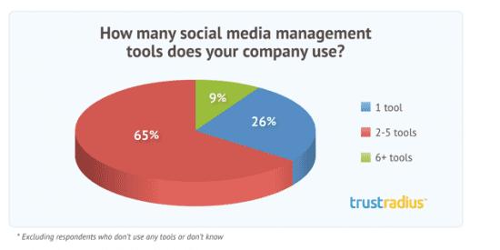 trustradius social media management tools