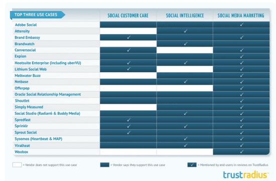 Enterprises Using Social Media - TrustRadius research