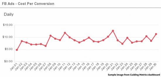 FB Ads Cost Per Conversion - GuidingMetrics