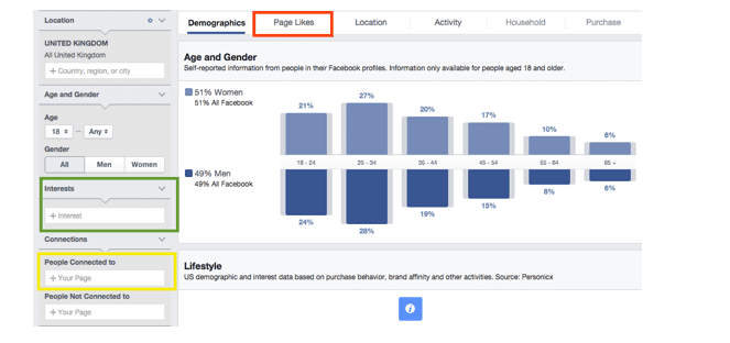 An introduction to Content Distribution using Facebook | Smart Insights