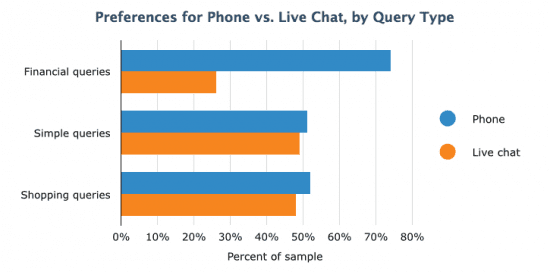 Preference for Phone v Live Chat by Query Type
