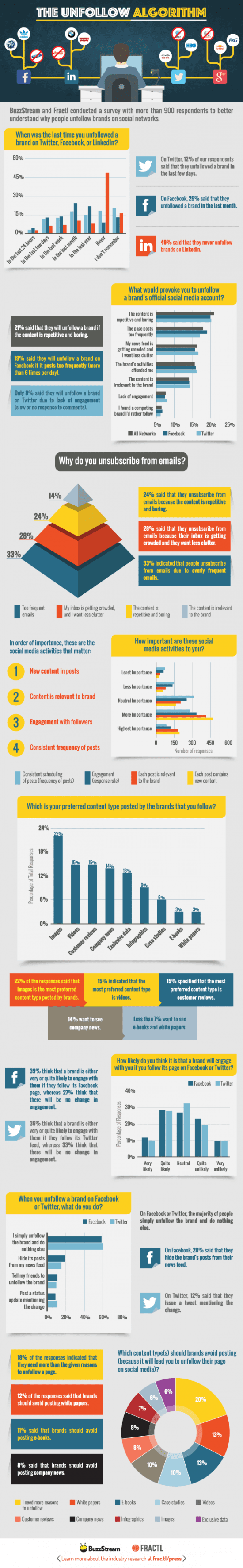 Social media - why people unfollow Infographic