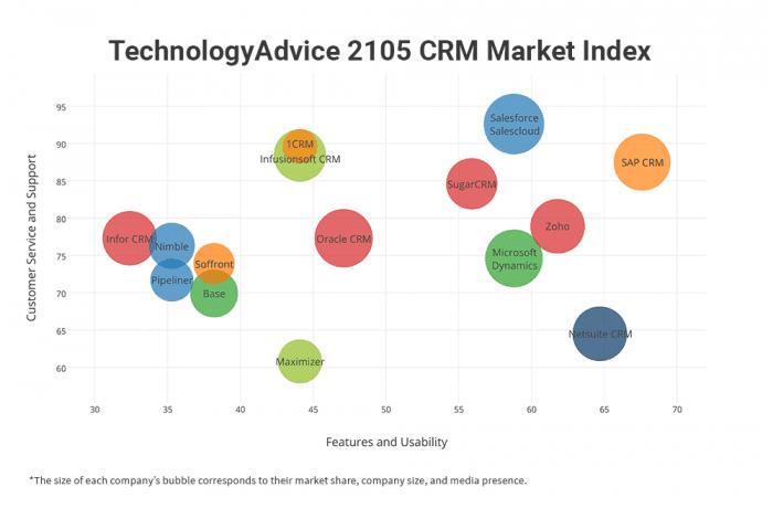 Top 15 CRM Vendors - 2015 Market Index Report