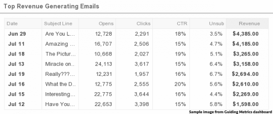 Top revenue generating emails
