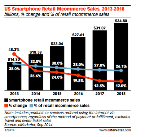US smartphone retail mcommerce sales from emarketer