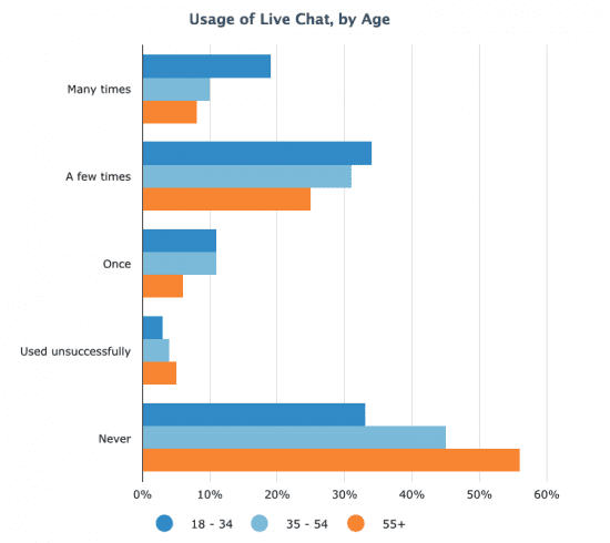 Usage of Live Chat by Age