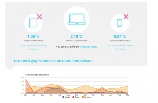 dashboard example with Isomer Analytics