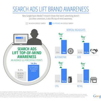 Search Ads USA research